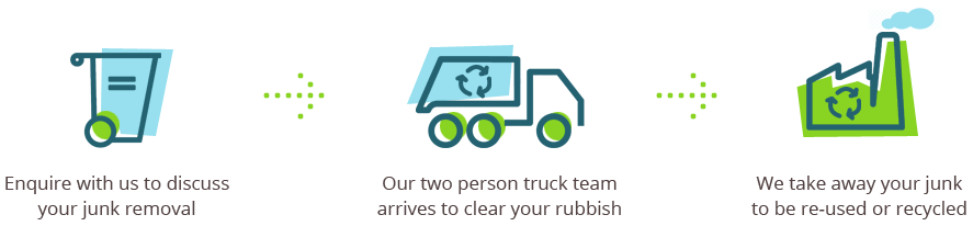 We Take All Type of Junk from Your Property